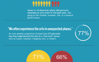 15 Things Americans Believe About the Arts - Feature